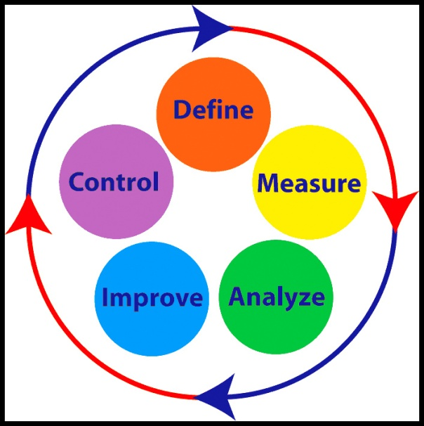 challenges of six sigma in healthcare White paper pursuing perfection in healthcare with six sigma  to meet these increasing challenges and  white paper pursuing perfection in healthcare with six.