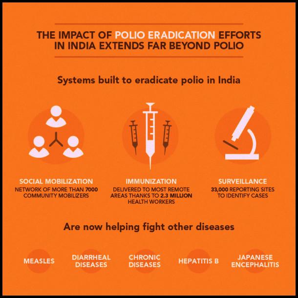 polio india