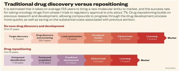 drug repositioning